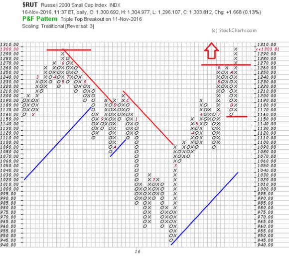 Quelle: stockcharts.com